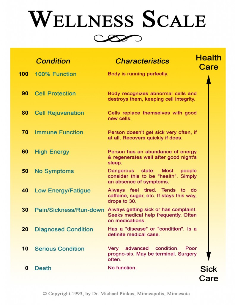 Wellness Scale